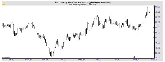 TPTX daily chart