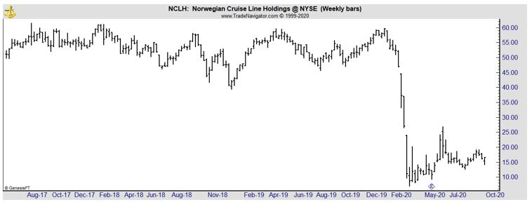 NCLH weekly chart