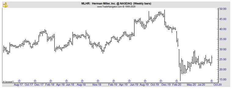 MLHR weekly chart