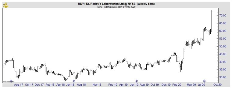RDY weekly chart