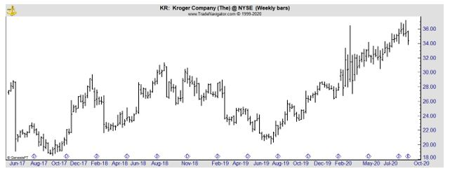 KR weekly stock chart