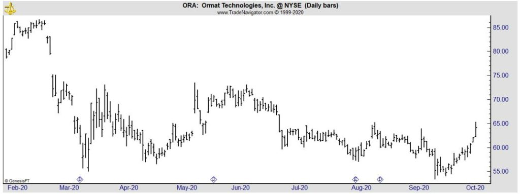 ORA daily chart