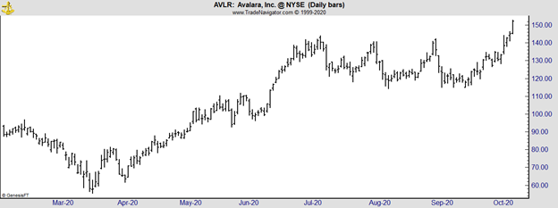 AVLR daily chart