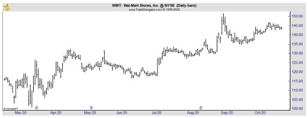 WMT daily chart