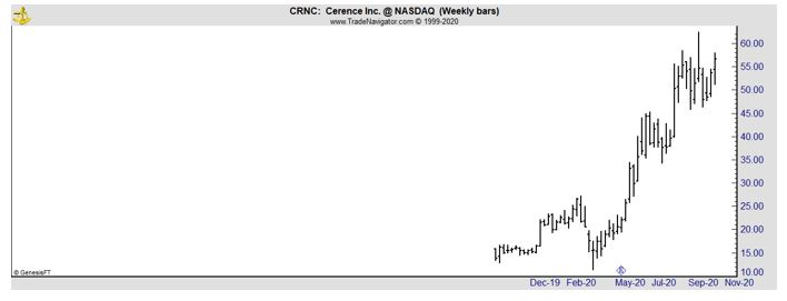 CRNC weekly chart