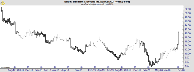 BBBY weekly chart