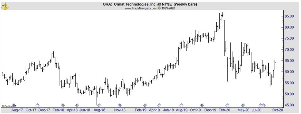 ORA weekly chart