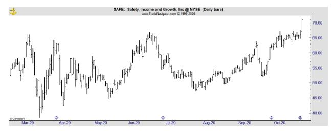 SAFE daily chart