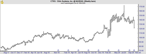 CTXS weekly chart