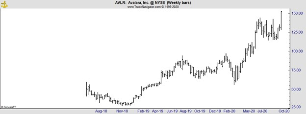 AVLR weekly chart