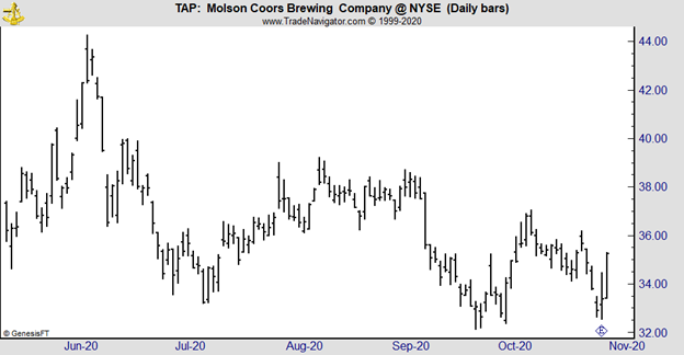 TAP daily chart