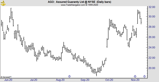 AGO daily chart