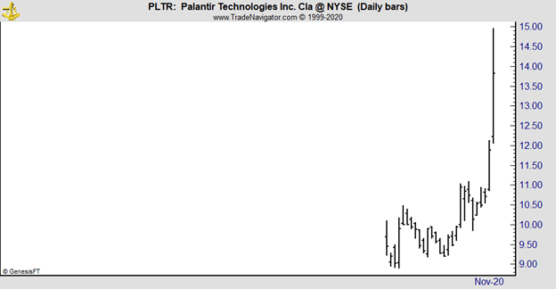 PLTR daily chart