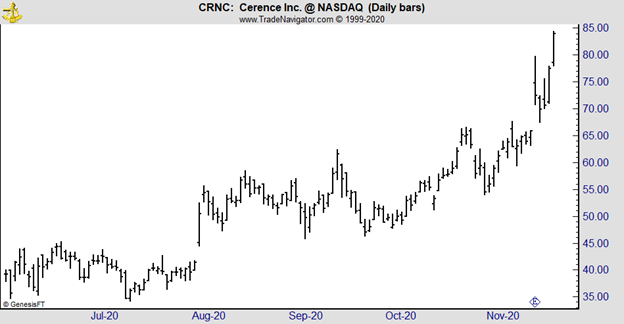 CRNC daily chart