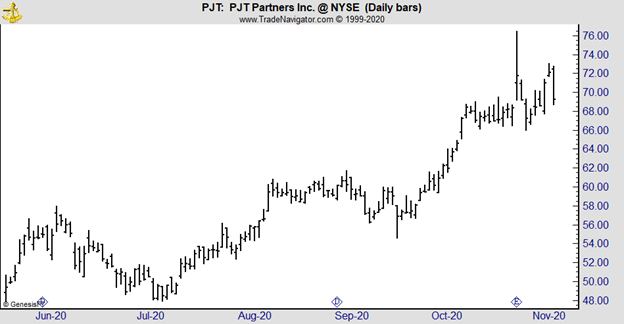 PJT daily chart