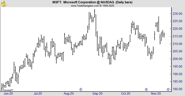MSFT daily chart