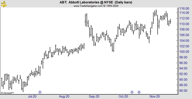 ABT daily chart