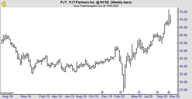 PJT weekly chart
