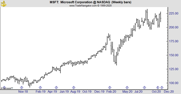 MSFT weekly chart
