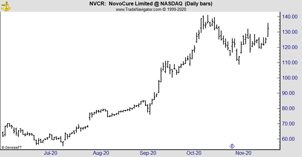 NVCR daily chart