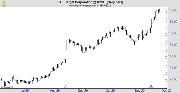 TGT daily chart