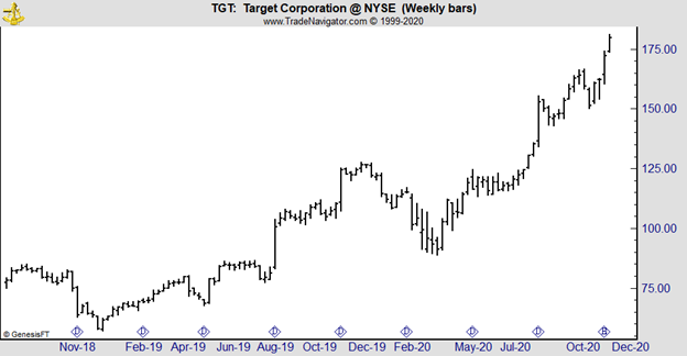 TGT weekly chart