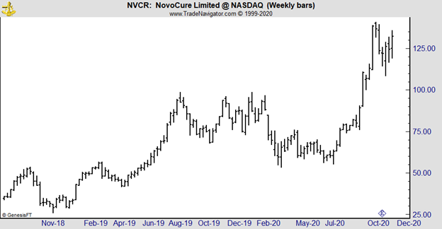 NVCR weekly chart